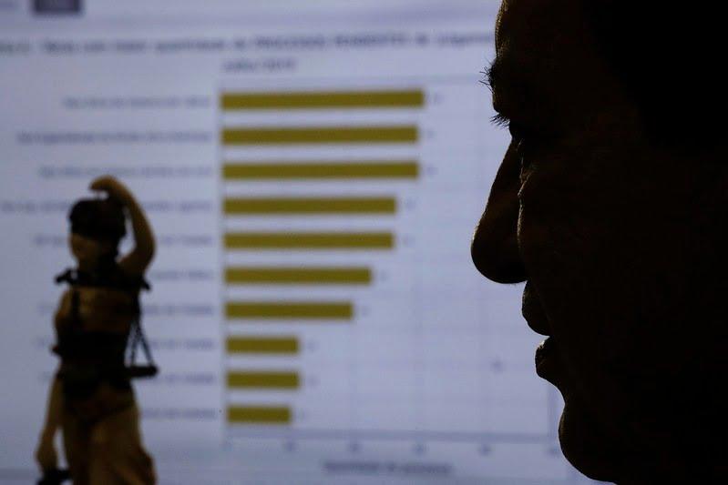 TJAM cria painel estatístico com a produtividade de unidades judiciárias durante o período de quarentena
