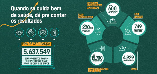 ESPECIAL PUBLICITÁRIO-Prefeitura realizou mais de 220 mil atendimentos durante a pandemia